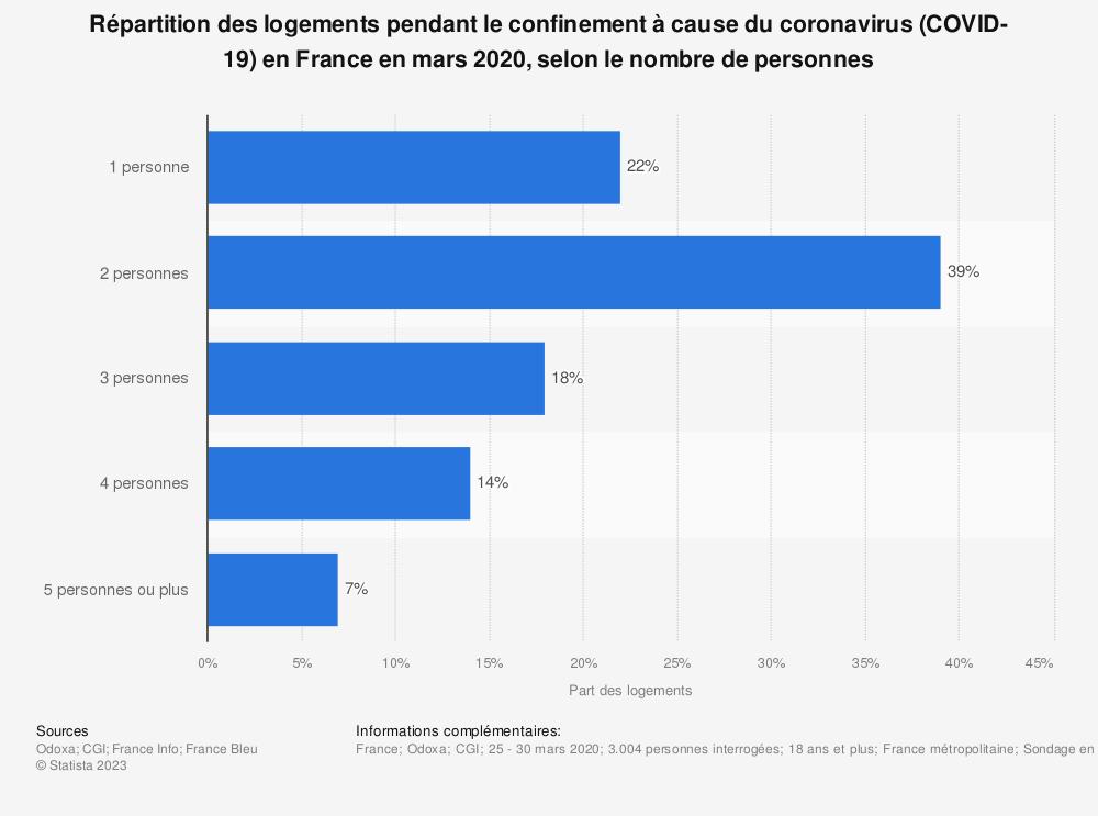 Statistique: Répartition des logements pendant le confinement à cause du coronavirus (COVID-19) en France en mars 2020, selon le nombre de personnes   Statista