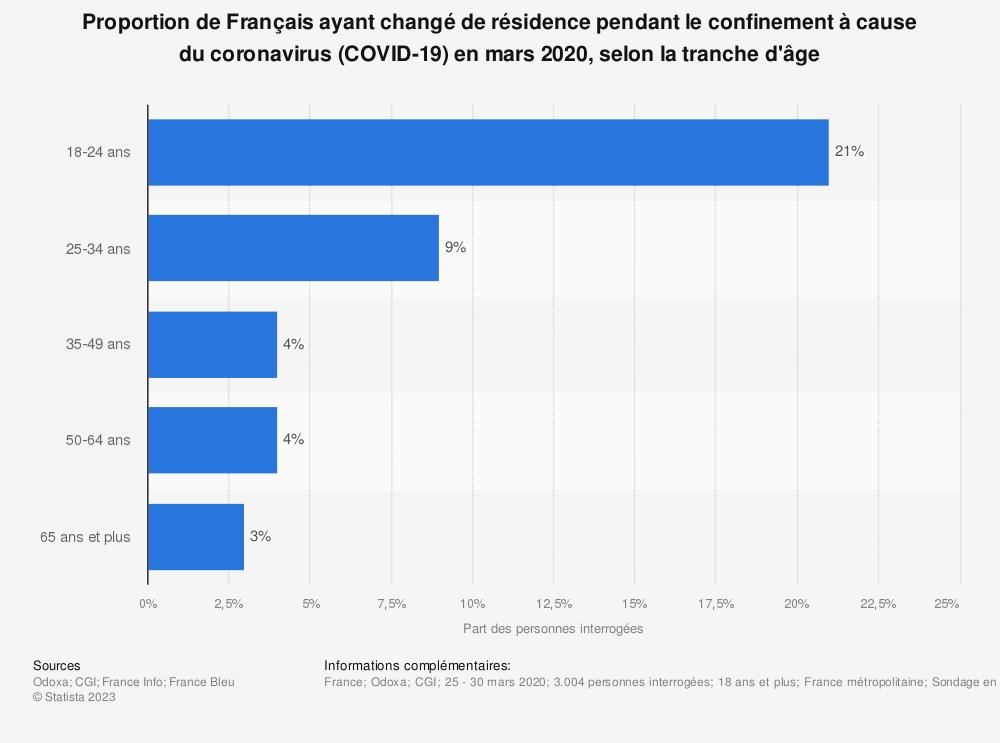 Statistique: Proportion de Français ayant changé de résidence pendant le confinement à cause du coronavirus (COVID-19) en mars 2020, selon la tranche d'âge | Statista