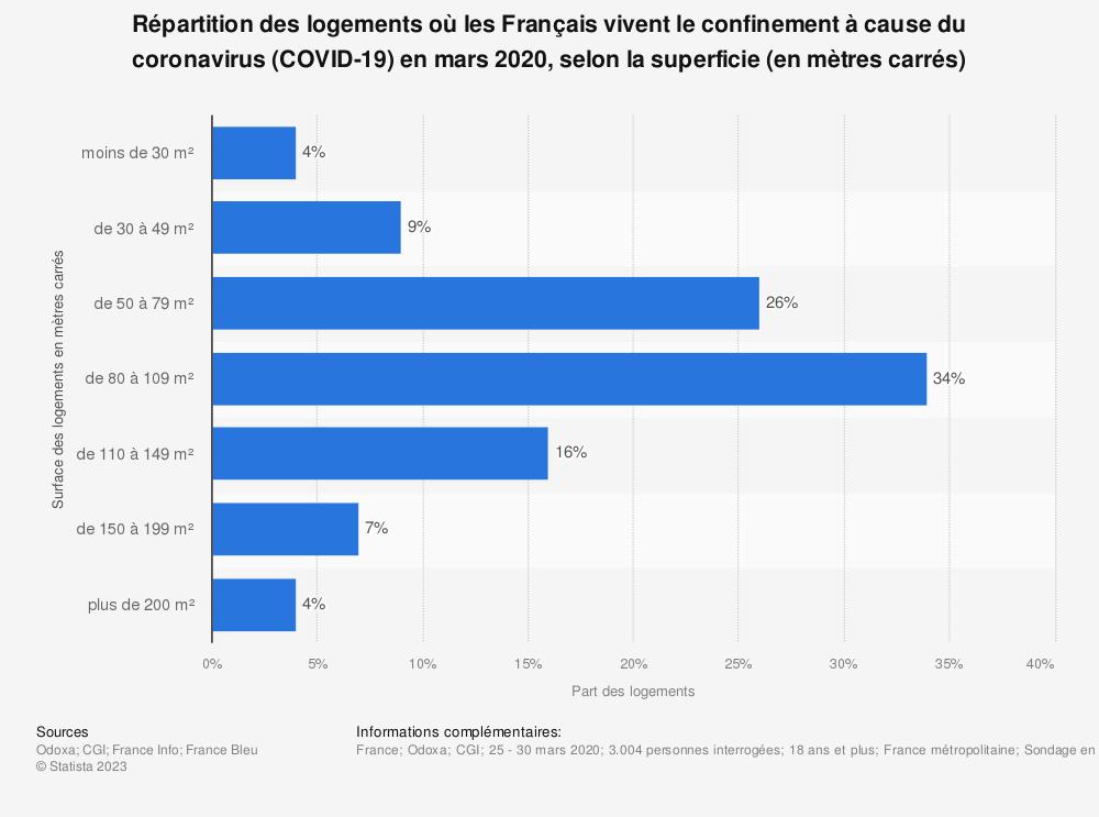 Statistique: Répartition des logements où les Français vivent le confinement à cause du coronavirus (COVID-19) en mars 2020, selon la superficie (en mètres carrés)   Statista