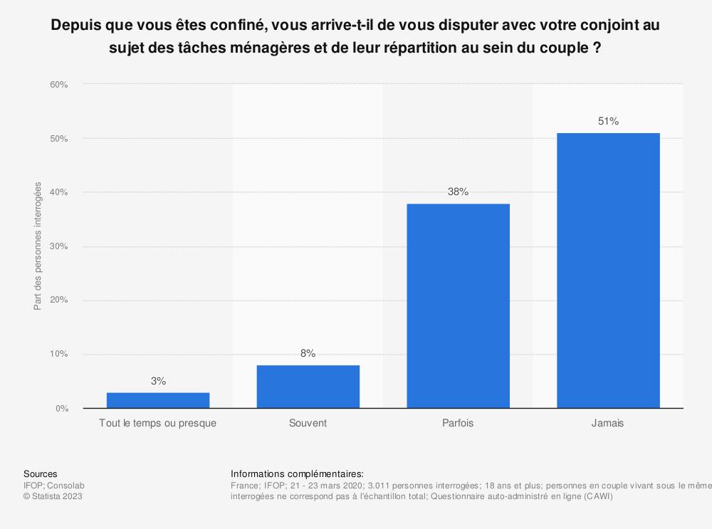 Statistique: Depuis que vous êtes confiné, vous arrive-t-il de vous disputer avec votre conjoint au sujet des tâches ménagères et de leur répartition au sein du couple? | Statista