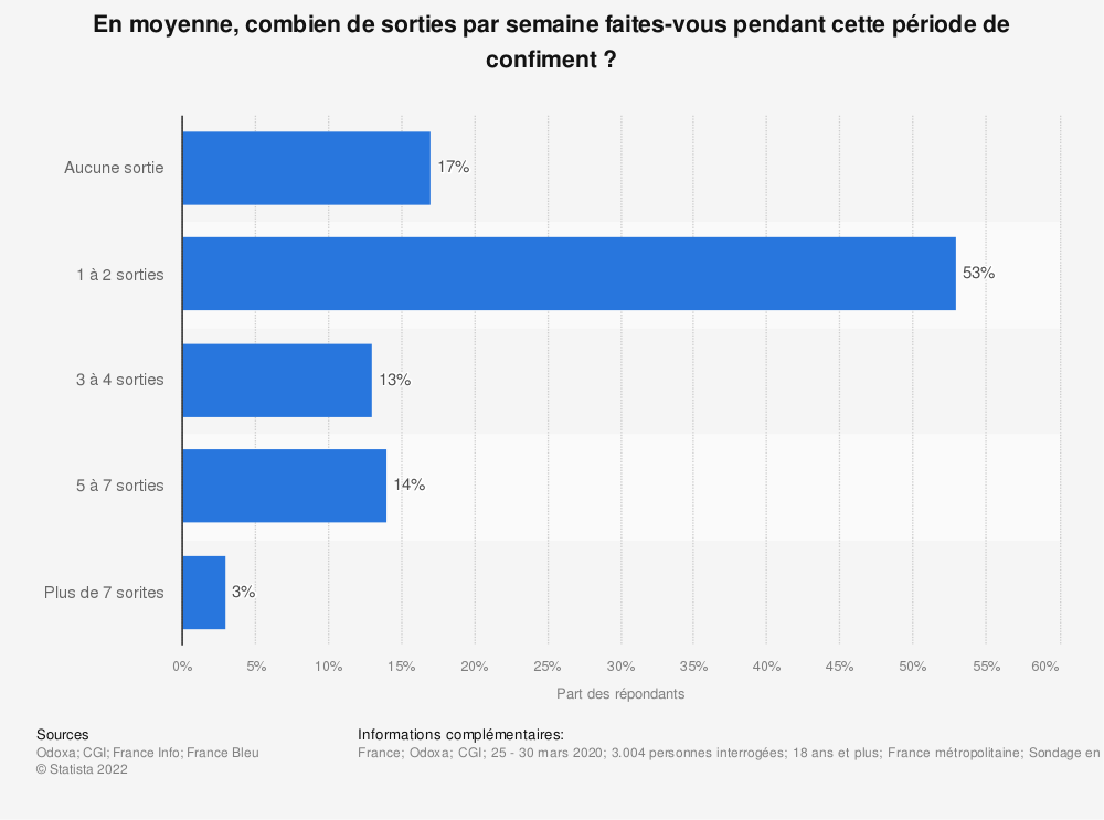 Statistique: En moyenne, combien de sorties par semaine faites-vous pendant cette période de confiment? | Statista