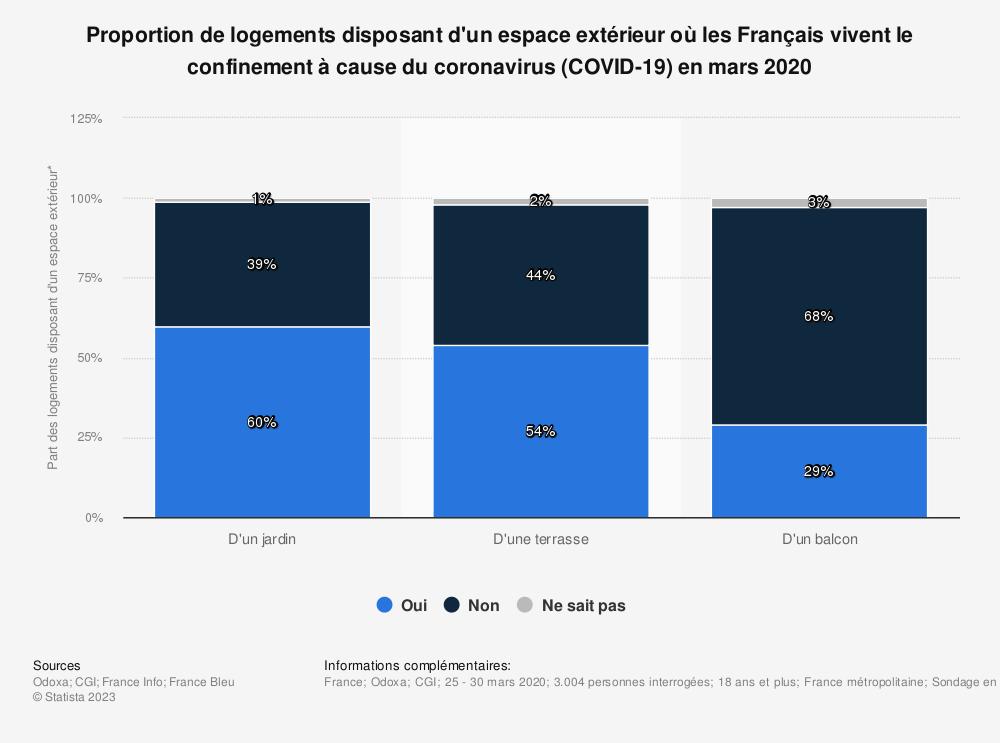 Statistique: Proportion de logements disposant d'un espace extérieur où les Français vivent le confinement à cause du coronavirus (COVID-19) en mars 2020 | Statista
