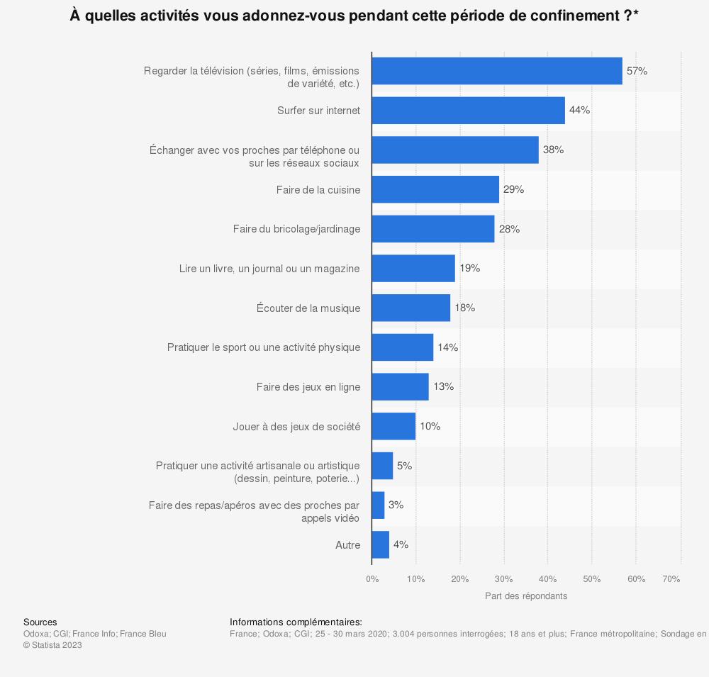Statistique: À quelles activités vous adonnez-vous pendant cette période de confinement?* | Statista