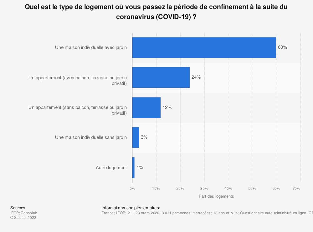 Statistique: Quel est le type de logement où vous passez la période de confinement à la suite du coronavirus (COVID-19)?* | Statista