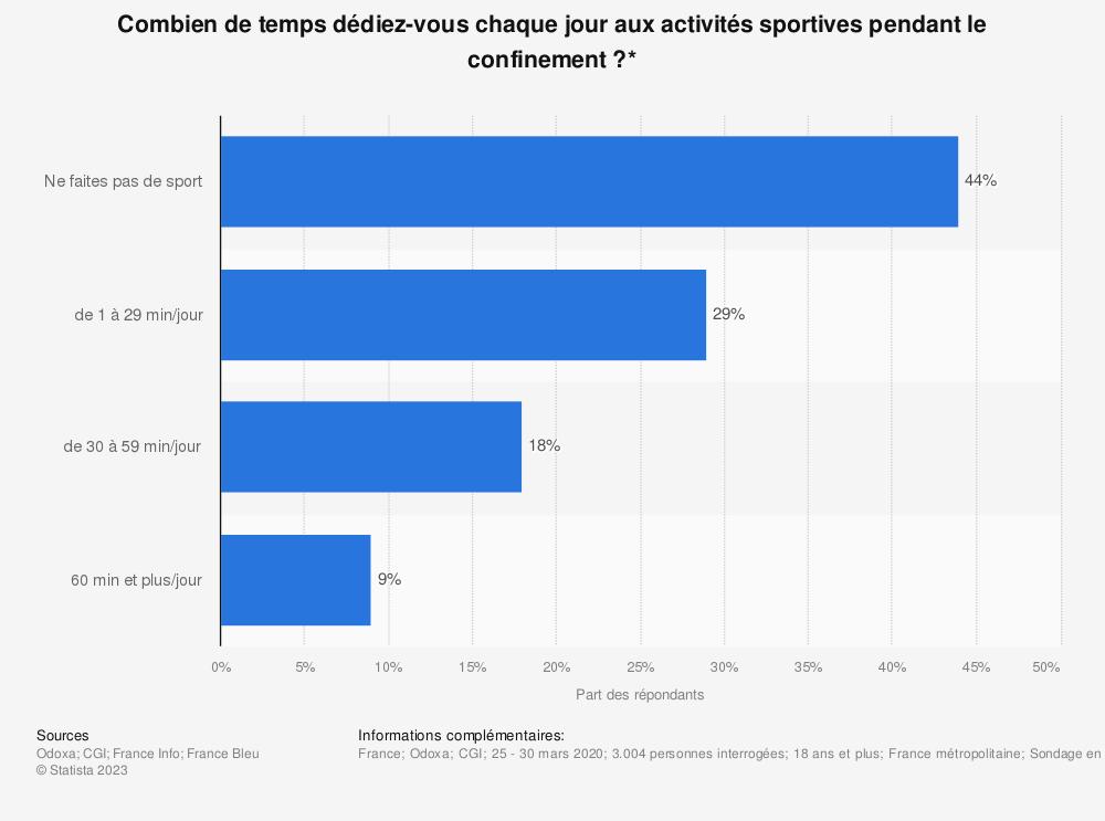 Statistique: Combien de temps dédiez-vous chaque jour aux activités sportives pendant le confinement?* | Statista