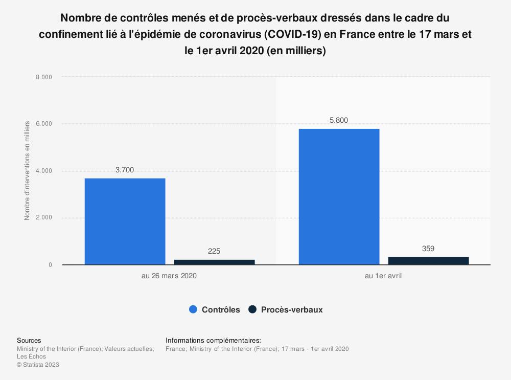 Statistique: Nombre de contrôles menés et de procès-verbaux dressés dans le cadre du confinement lié à l'épidémie de coronavirus (COVID-19) en France entre le 17 mars et le 1er avril 2020 (en milliers) | Statista