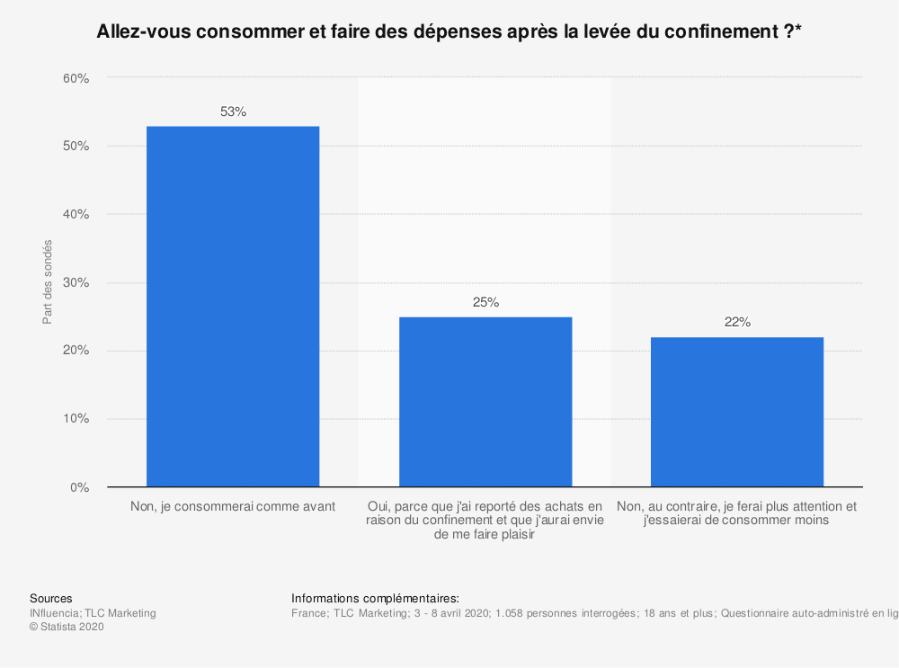 Statistique: Allez-vous consommer et faire des dépenses après la levée du confinement?* | Statista