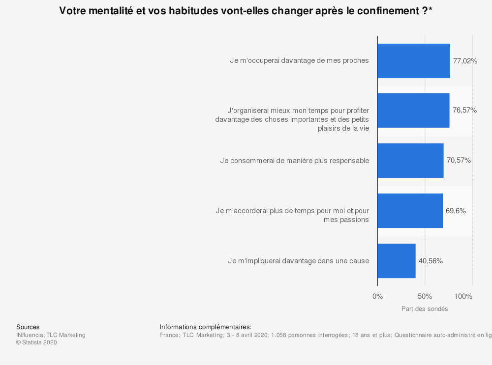 Statistique: Votre mentalité et vos habitudes vont-elles changer après le confinement?* | Statista