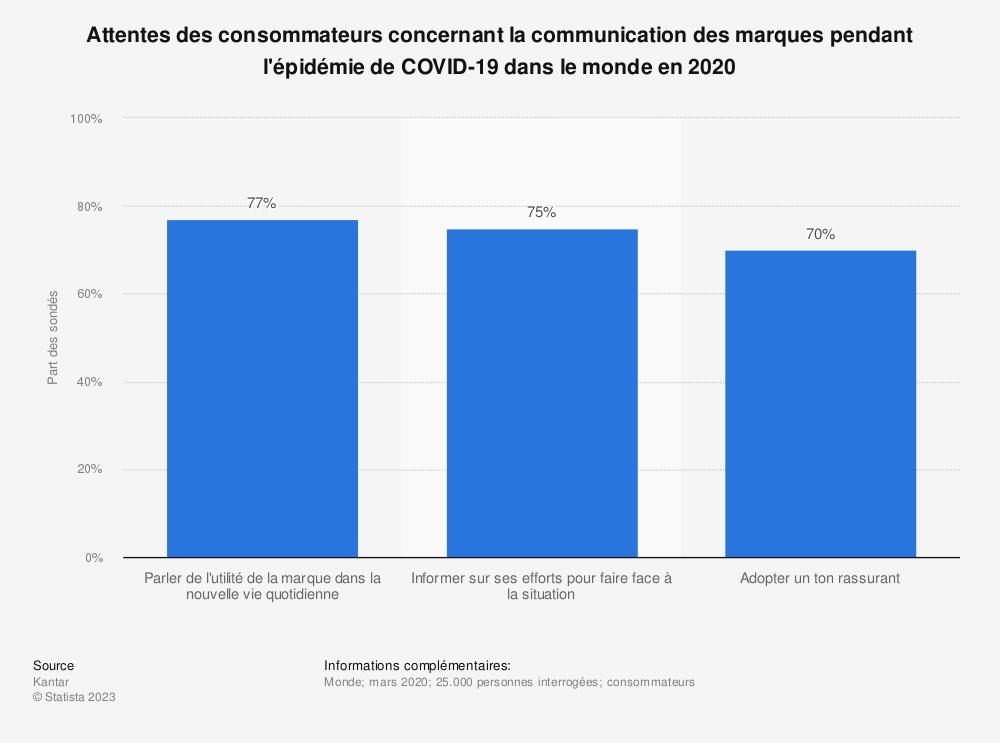 Statistique: Attentes des consommateurs concernant la communication des marques pendant l'épidémie de COVID-19 dans le monde en 2020 | Statista