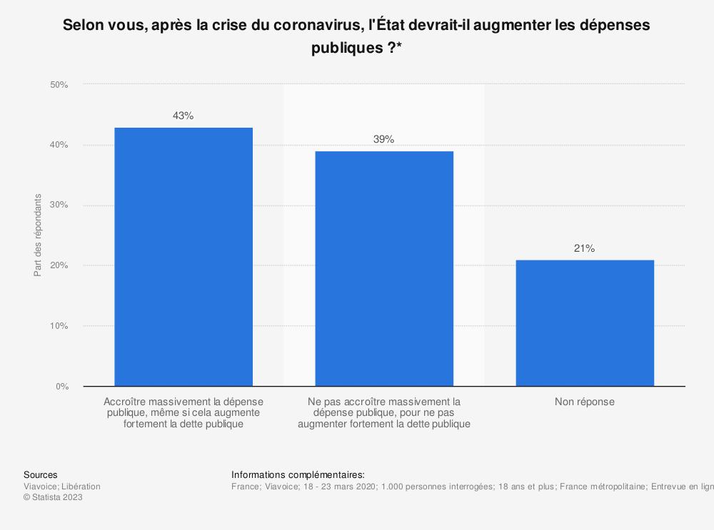 Statistique: Selon vous, après la crise du coronavirus, l'État devrait-il augmenter les dépenses publiques?* | Statista