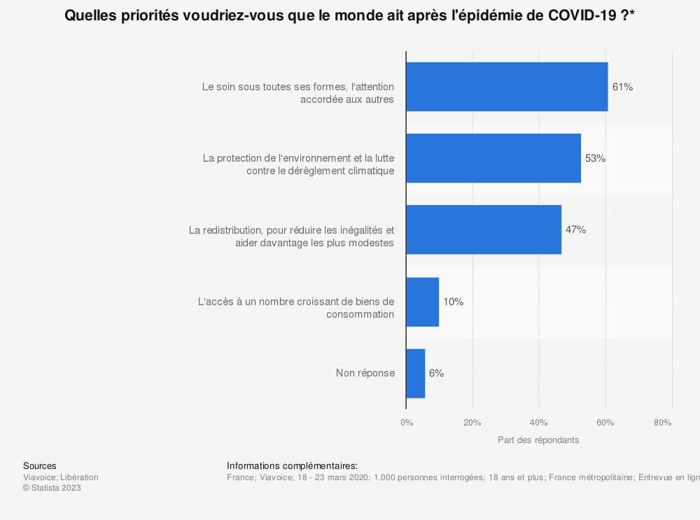 Statistique: Quelles priorités voudriez-vous que le monde ait après l'épidémie de COVID-19?*   Statista