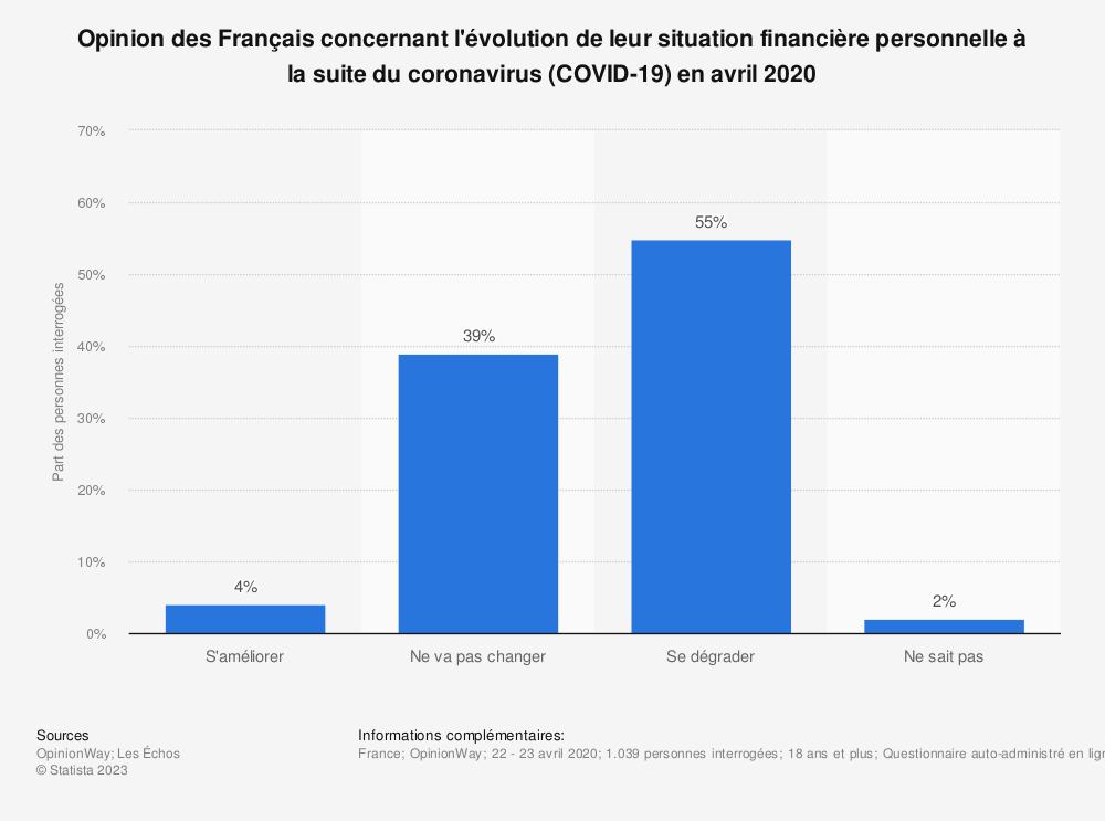 Statistique: Opinion des Français concernant l'évolution de leur situation financière personnelle à la suite du coronavirus (COVID-19) en avril 2020 | Statista