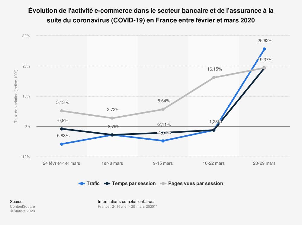 Statistique: Évolution de l'activité e-commerce dans le secteur bancaire et de l'assurance à la suite du coronavirus (COVID-19) en France entre février et mars 2020 | Statista