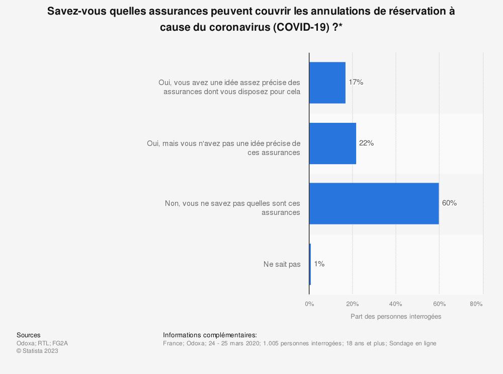 Statistique: Savez-vous quelles assurances peuvent couvrir les annulations de réservation à cause du coronavirus (COVID-19)?* | Statista