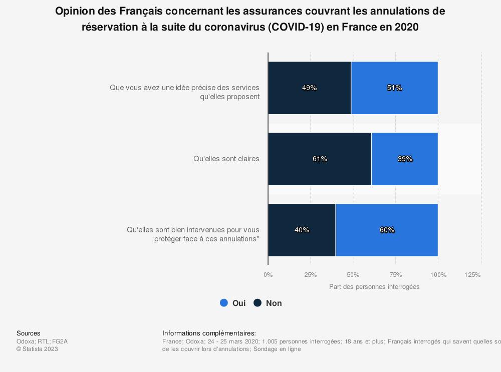 Statistique: Opinion des Français concernant les assurances couvrant les annulations de réservation suite au coronavirus (COVID-19) en France en 2020 | Statista