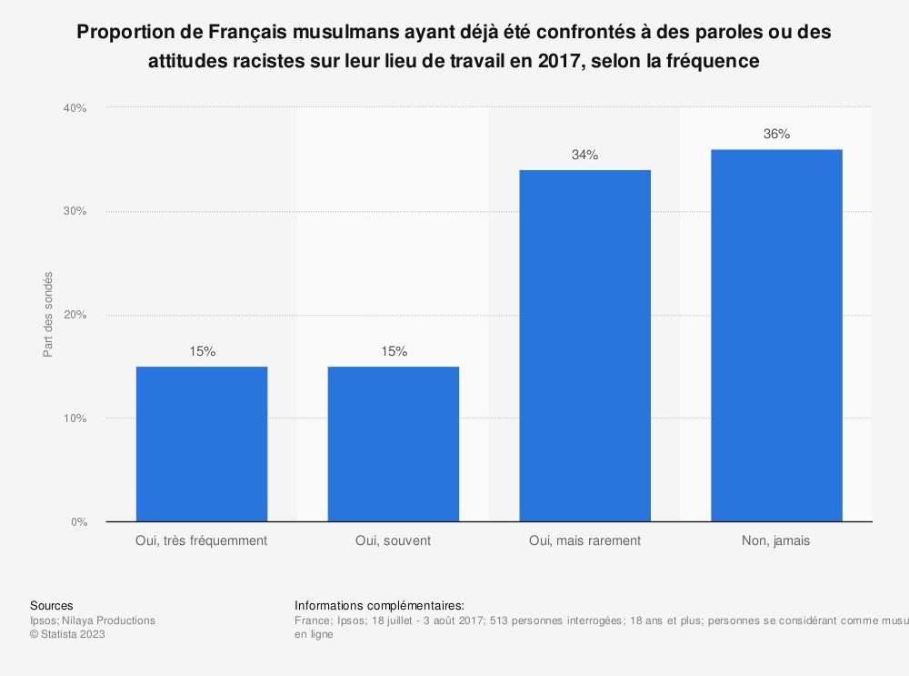Statistique: Proportion de Français musulmans ayant déjà été confrontés à des paroles ou des attitudes racistes sur leur lieu de travail en 2017, selon la fréquence | Statista
