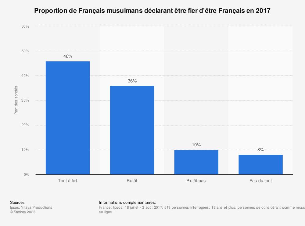 Statistique: Proportion de Français musulmans déclarant être fier d'être Français en 2017  | Statista