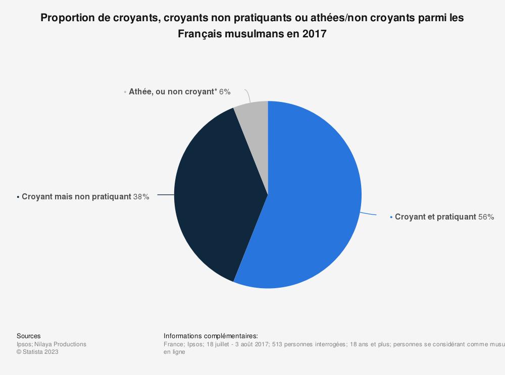Statistique: Proportion de croyants, croyants non pratiquants ou athées/non croyants parmi les Français musulmans en 2017 | Statista