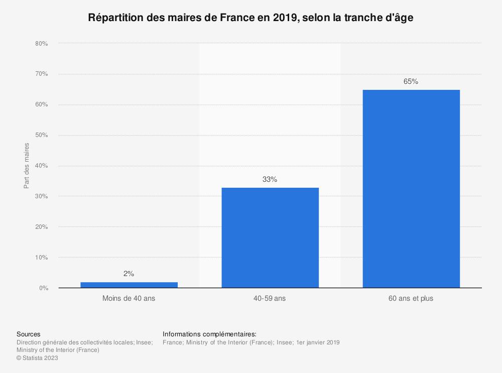 Statistique: Répartition des maires de France en 2019, selon la tranche d'âge | Statista