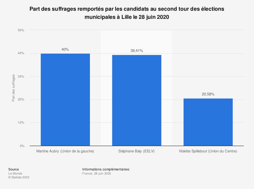 Statistique: Part des suffrages remportés par les candidats au second tour des élections municipales à Lille le 28 juin 2020 | Statista