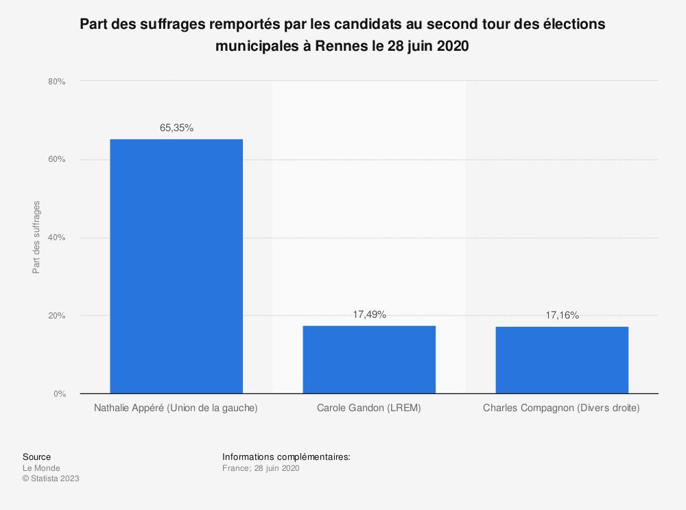 Statistique: Part des suffrages remportés par les candidats au second tour des élections municipales à Rennes le 28 juin 2020 | Statista