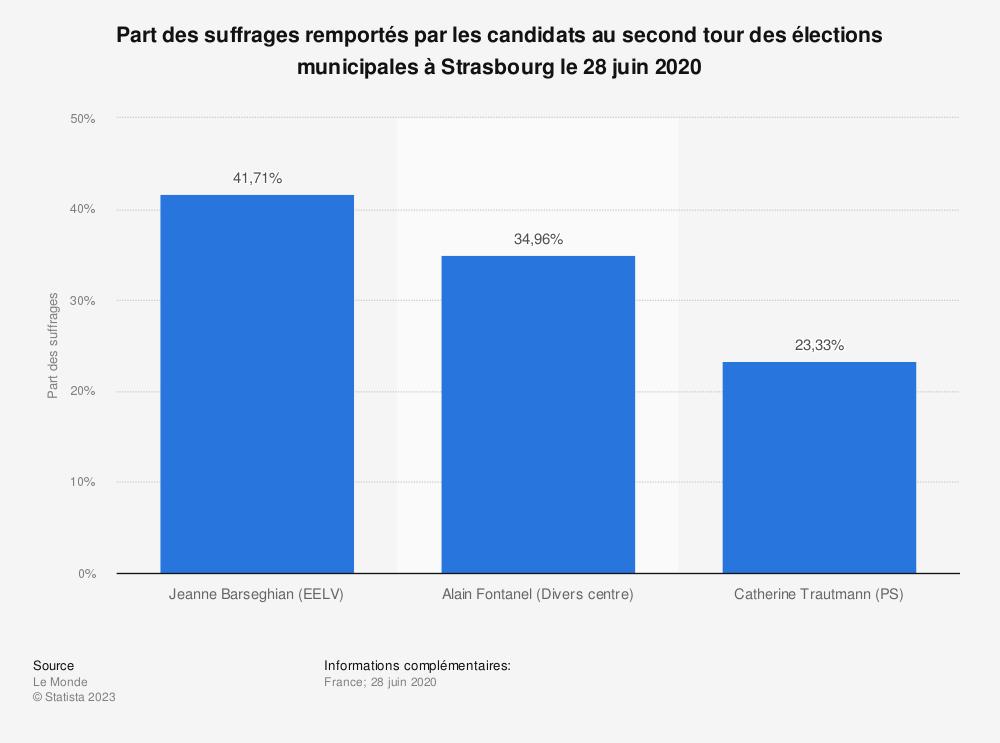 Statistique: Part des suffrages remportés par les candidats au second tour des élections municipales à Strasbourg le 28 juin 2020 | Statista