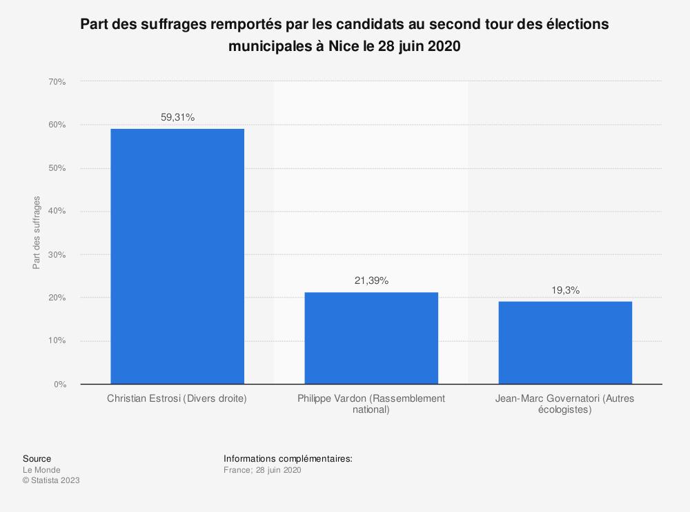 Statistique: Part des suffrages remportés par les candidats au second tour des élections municipales à Nice le 28 juin 2020 | Statista