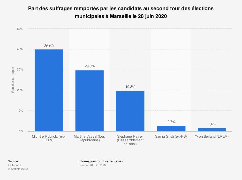 Statistique: Part des suffrages remportés par les candidats au second tour des élections municipales à Marseille le 28 juin 2020 | Statista