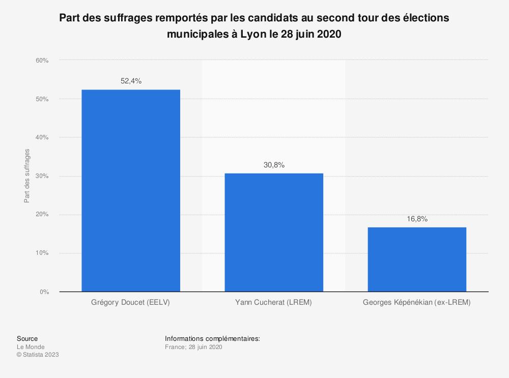 Statistique: Part des suffrages remportés par les candidats au second tour des élections municipales à Lyon le 28 juin 2020 | Statista