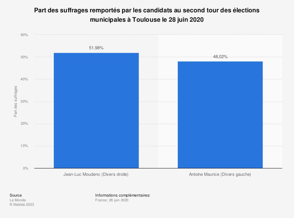 Statistique: Part des suffrages remportés par les candidats au second tour des élections municipales à Toulouse le 28 juin 2020 | Statista