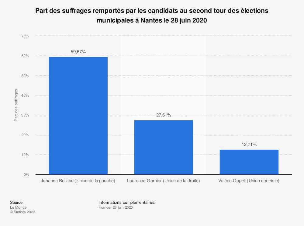 Statistique: Part des suffrages remportés par les candidats au second tour des élections municipales à Nantes le 28 juin 2020 | Statista