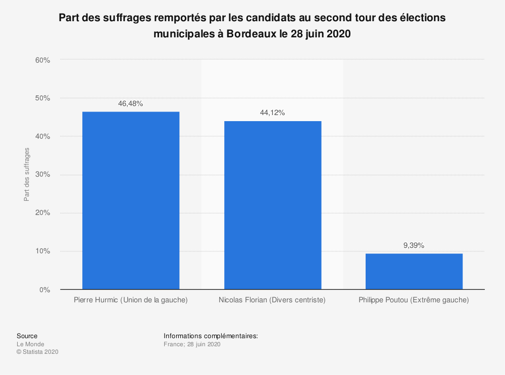Statistique: Part des suffrages remportés par les candidats au second tour des élections municipales à Bordeaux le 28 juin 2020 | Statista