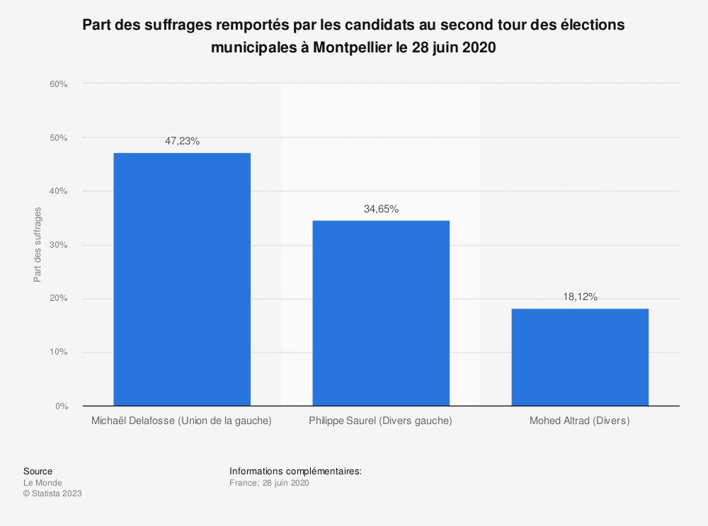 Statistique: Part des suffrages remportés par les candidats au second tour des élections municipales à Montpellier le 28 juin 2020 | Statista