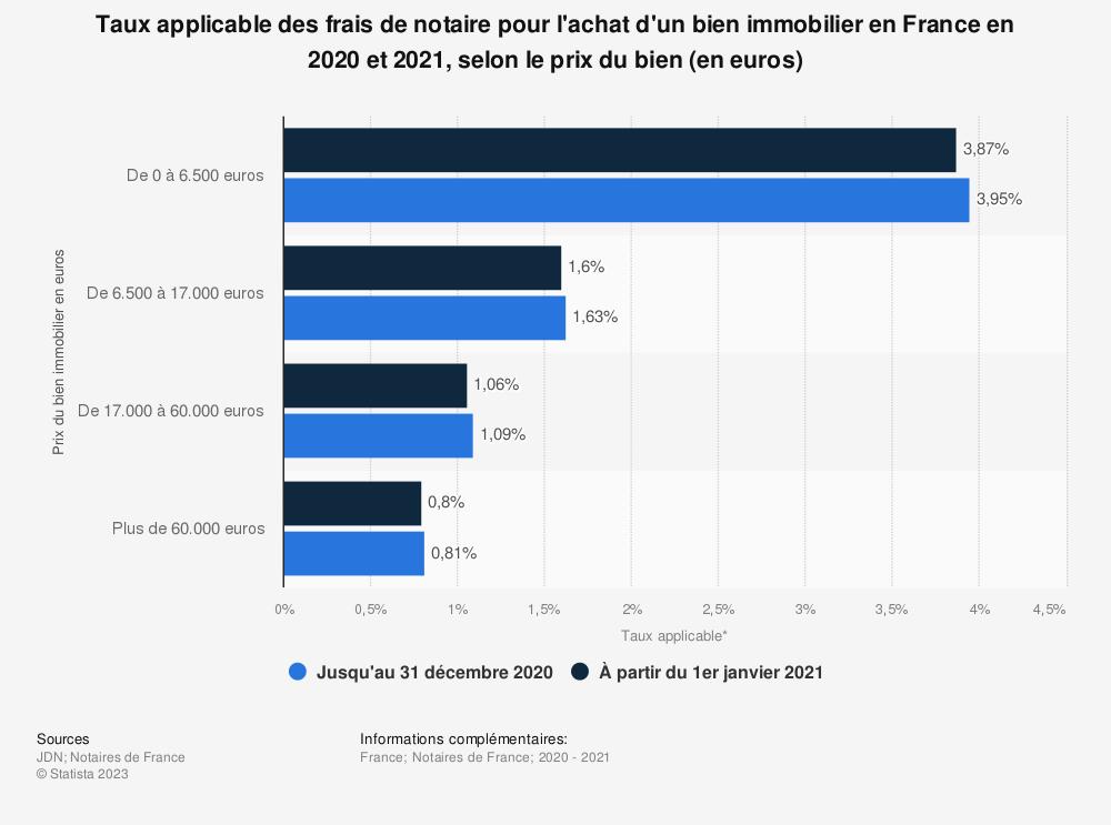 Statistique: Taux applicable des frais de notaire pour l'achat d'un bien immobilier en France en 2020 et 2021, selon le prix du bien (en euros) | Statista