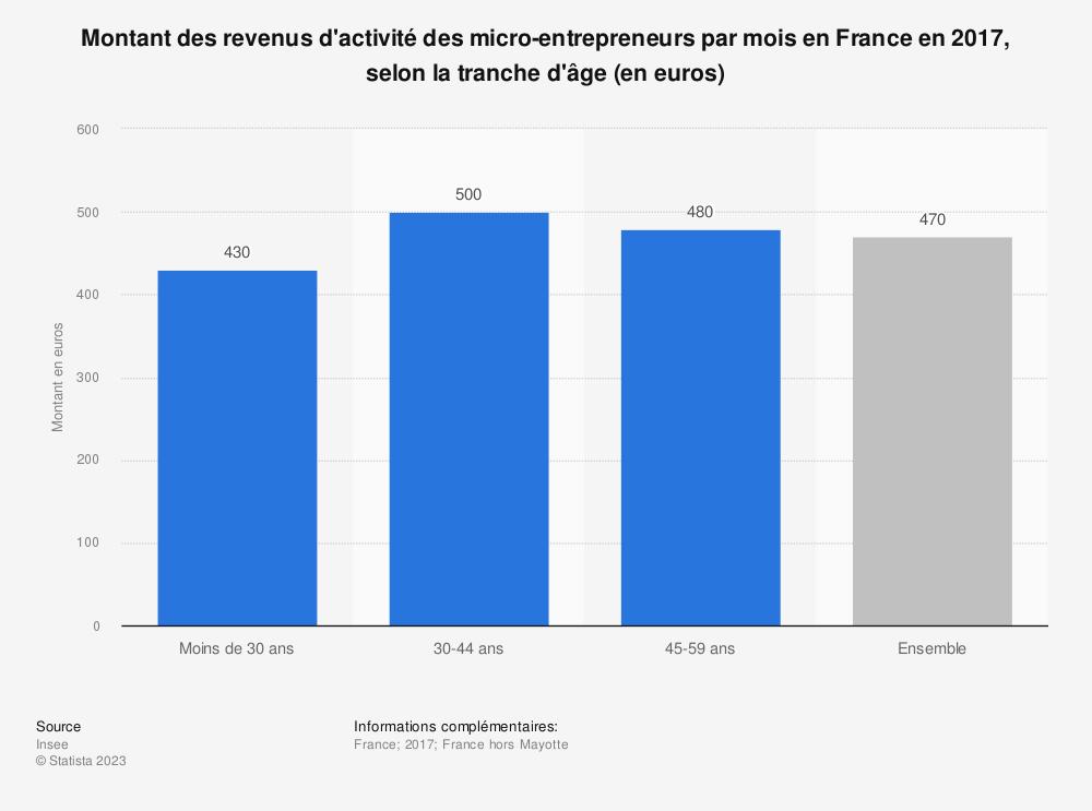 Statistique: Montant des revenus d'activité des micro-entrepreneurs par mois en France en 2017, selon la tranche d'âge (en euros) | Statista
