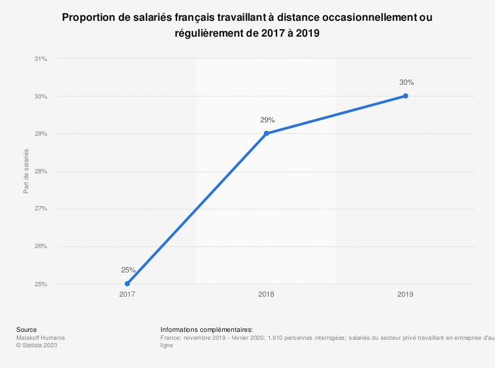 Statistique: Proportion de salariés français travaillant à distance occasionnellement ou régulièrement de 2017 à 2019 | Statista