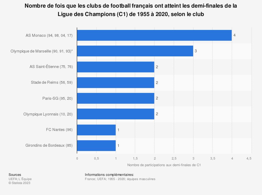 Statistique: Nombre de fois que les clubs de football français ont atteint les demi-finales de la Ligue des Champions (C1) de 1955 à 2020, selon le club | Statista