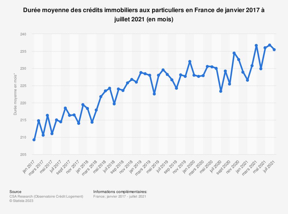 Statistique: Durée moyenne des crédits immobiliers aux particuliers en France de janvier 2017 à août 2020* (en mois) | Statista