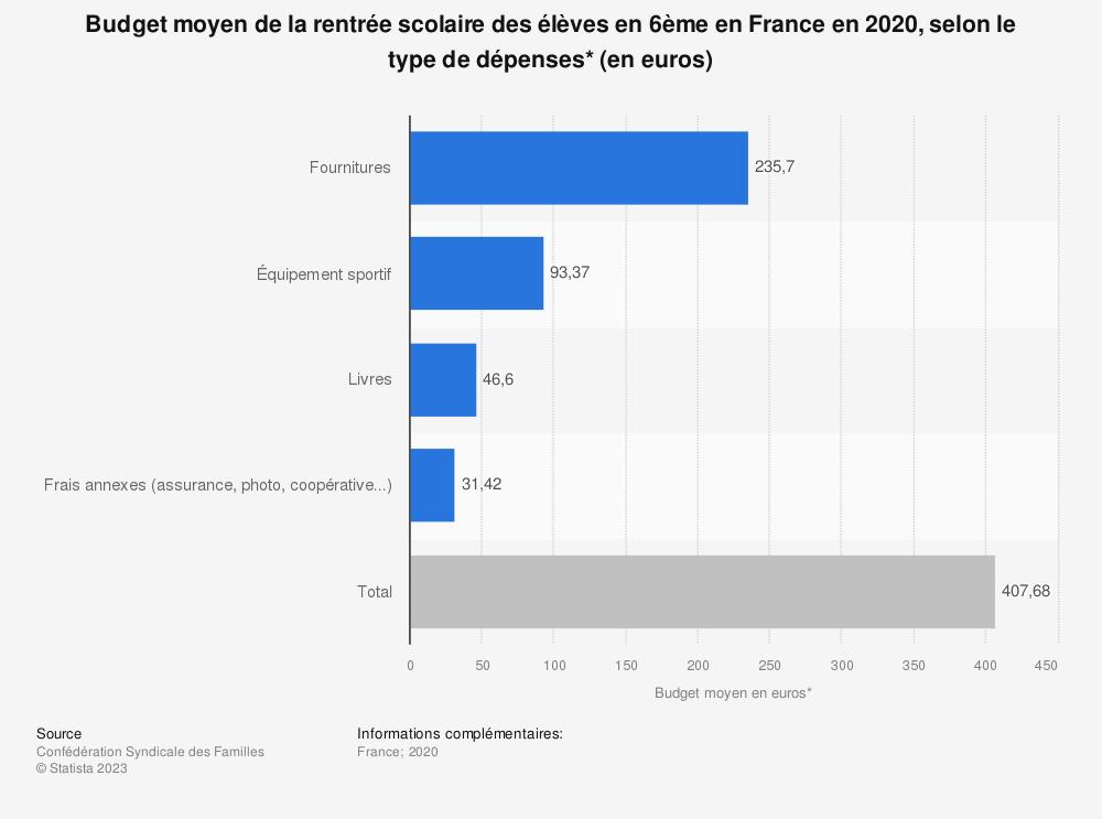 Statistique: Budget moyen de la rentrée scolaire des élèves en 6ème en France en 2020, selon le type de dépenses* (en euros) | Statista