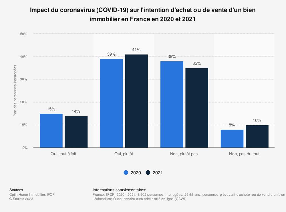 Statistique: Impact du coronavirus (COVID-19) sur l'intention d'achat ou de vente d'un bien immobilier en France en 2020 | Statista