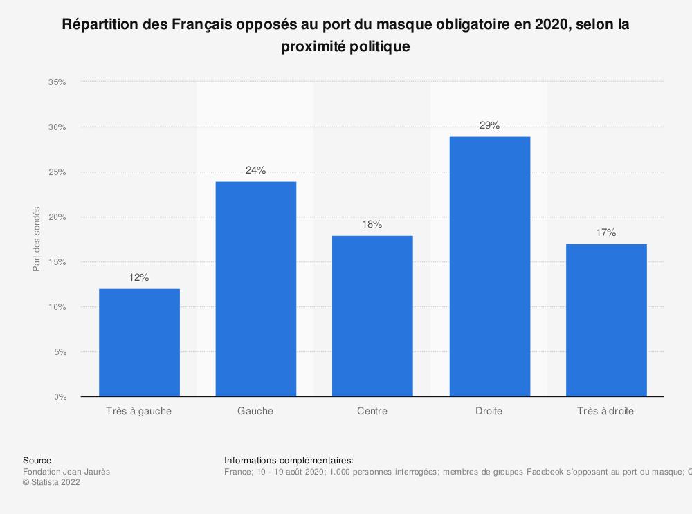 Statistique: Répartition des Français opposés au port du masque obligatoire en 2020, selon la proximité politique | Statista