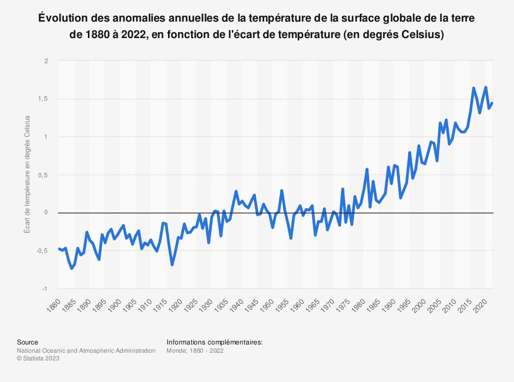 Statistique: Anomalies annuelles de la température de la surface globale de la terre de 1880 à 2019, en fonction de l'écart de température (en degrés Celsius) | Statista
