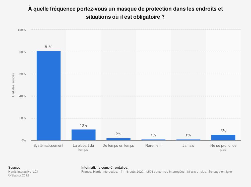 Statistique: À quelle fréquence portez-vous un masque de protection dans les endroits et situations où il est obligatoire? | Statista