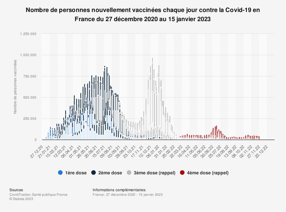 Statistique: Nombre de personnes nouvellement vaccinées chaque jour contre la Covid-19 en France du 27 décembre 2020 au 1er mars 2021 | Statista