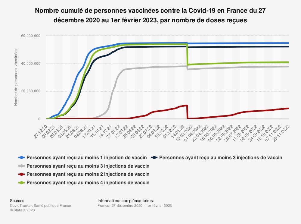 Statistique: Nombre cumulé de personnes vaccinées contre la Covid-19 en France du 27 décembre 2020 au 5 juillet 2021 | Statista