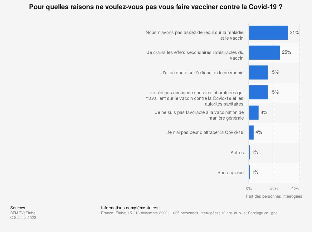 Statistique: Pour quelles raisons ne voulez-vous pas vous faire vacciner contre la Covid-19? | Statista