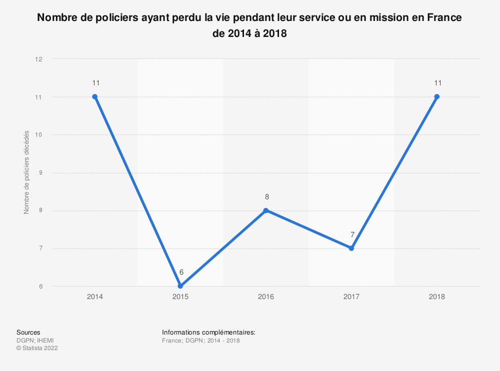 Statistique: Nombre de policiers ayant perdu la vie pendant leur service ou en mission en France de 2014 à 2018 | Statista