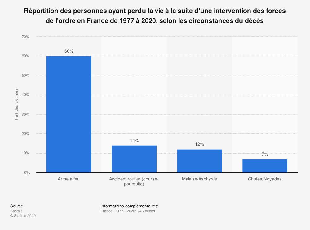 Statistique: Répartition des personnes ayant perdu la vie à la suite d'une intervention des forces de l'ordre en France de 1977 à 2020, selon les circonstances du décès | Statista