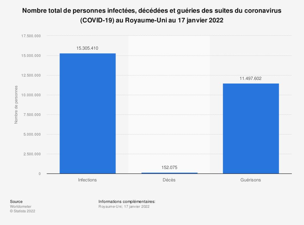 Statistique: Nombre total de personnes infectées, décédées et guéries des suites du coronavirus (COVID-19) au Royaume-Uni au 17 mai 2021    Statista