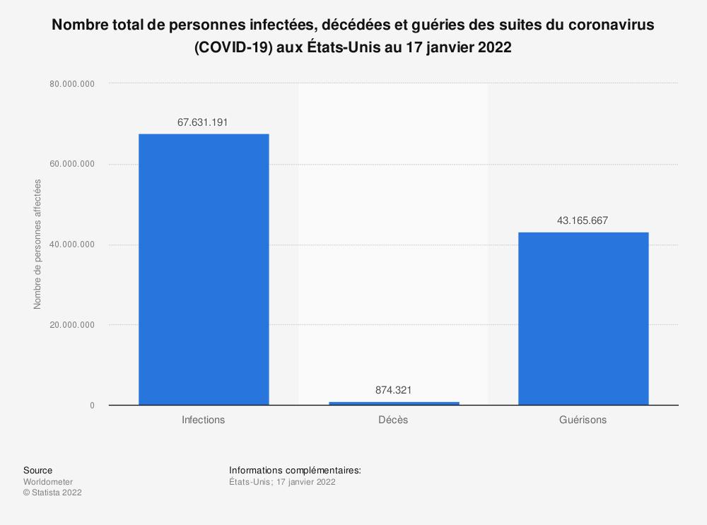 Statistique: Nombre total de personnes infectées, décédées et guéries des suites du coronavirus (COVID-19) aux États-Unis au 12 avril 2021  | Statista
